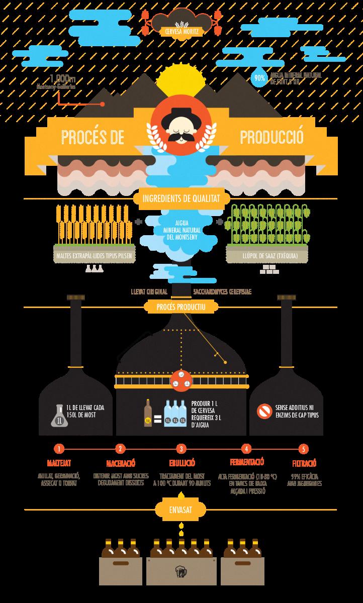 microcerveseria-infographic