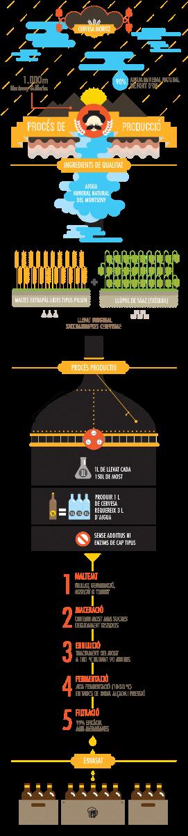 microcerveceria-infographic